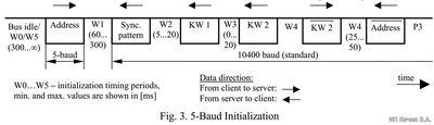 ISO 9141 и ISO 14230