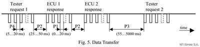 Keyword Protocol 2000