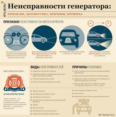 типы и виды неисправностей генератора автомобиля