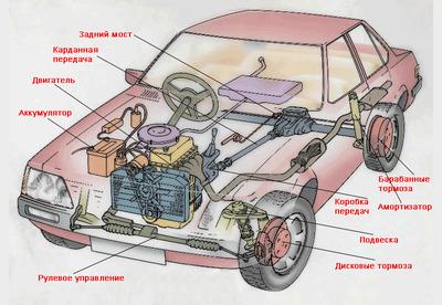 Как устроен автомобиль