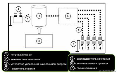 Типовая система зажигания схема