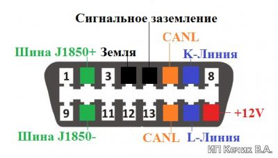 Распиновка разъема ОБД 2